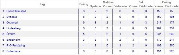 Elitserien tabell