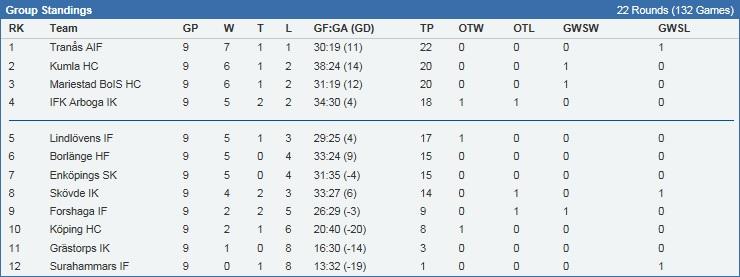 HockeyEttan tabell