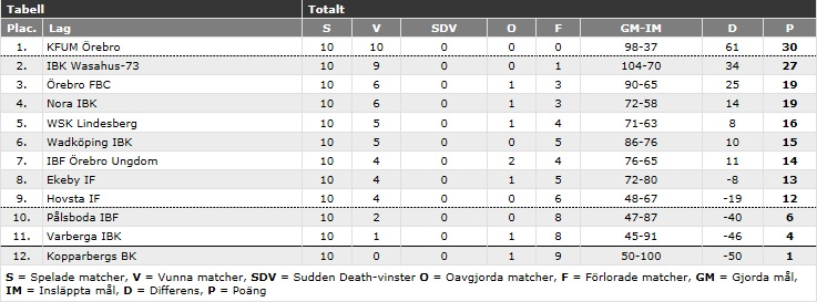 Division 2 tabell ny