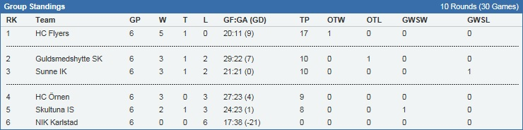 Division 3 tabell