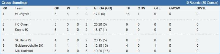Division 3 tabell ny