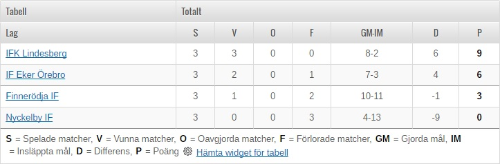 Tabell cupen