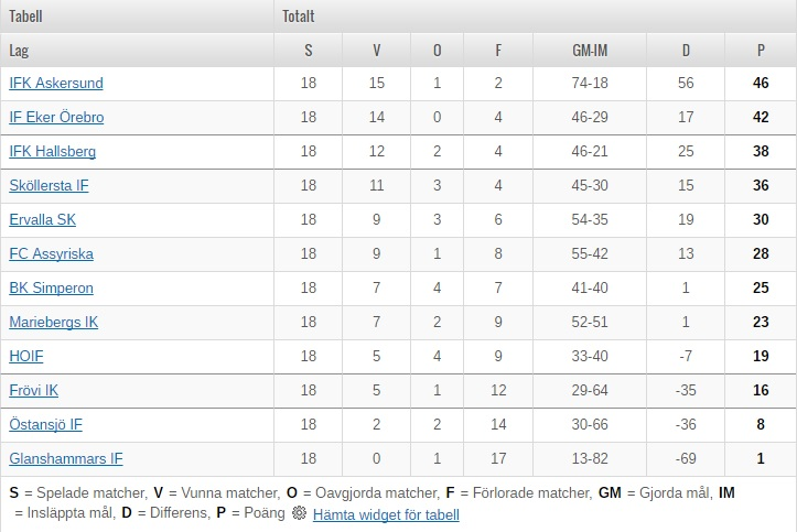 Division 5 tabell