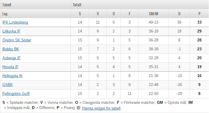 Division 6 tabell