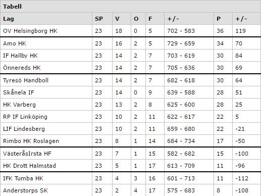 Allsvenskan tabell