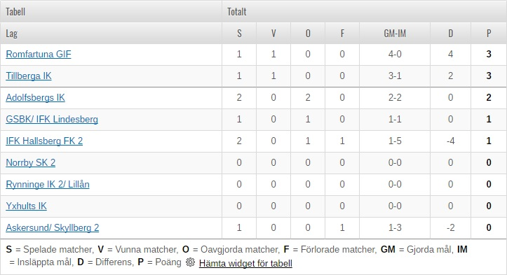 Division 4 tabell